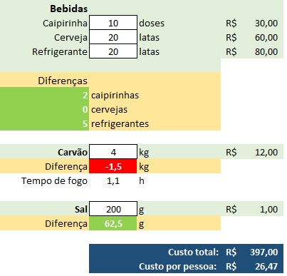 Calculadora de churrasco