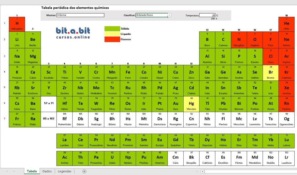 Tabela periódica com estados físicos