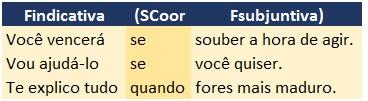Futuro do subjuntivo